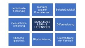 Präsentation_Gebundene Ganztagesschule2