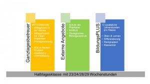 Präsentation_Gebundene Ganztagesschule_Säulen
